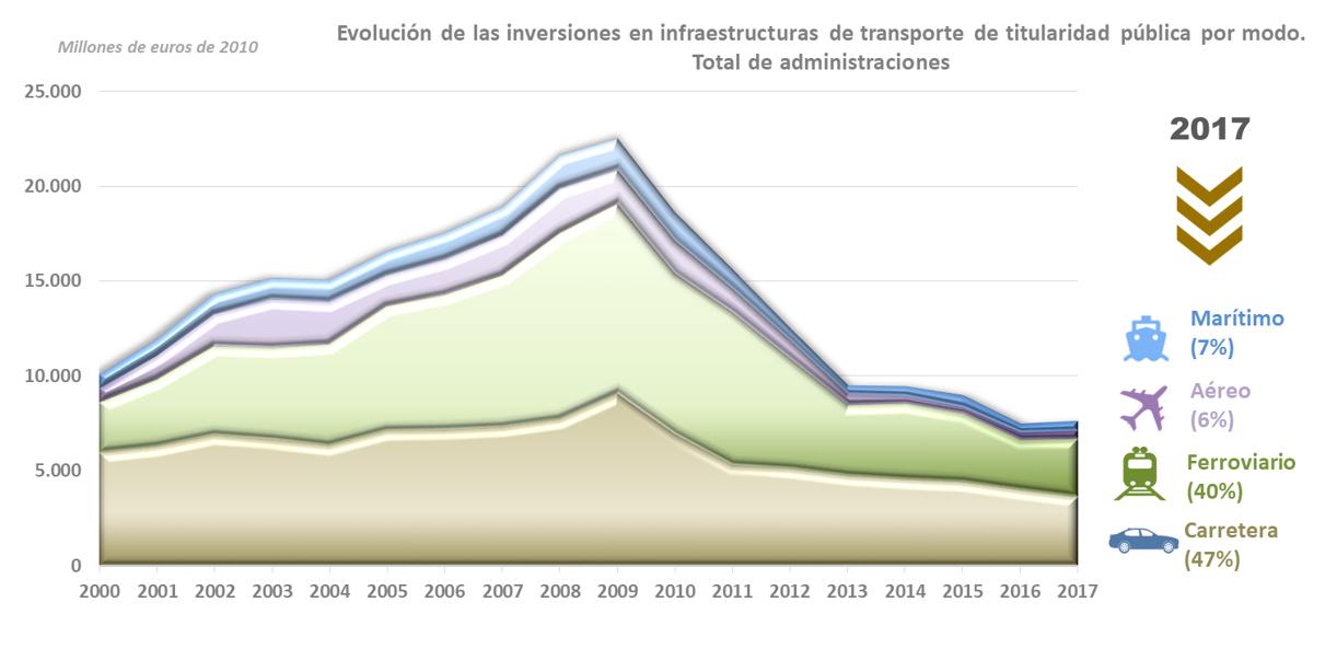 Evolución de la inversión en infraestructura de transporte público. Total de inversiones