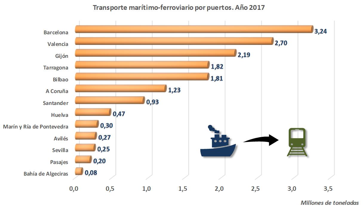 Transporte marítimo-ferroviario por puertos. 2107