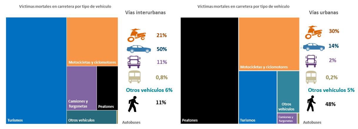 Gráfico victimas mortales